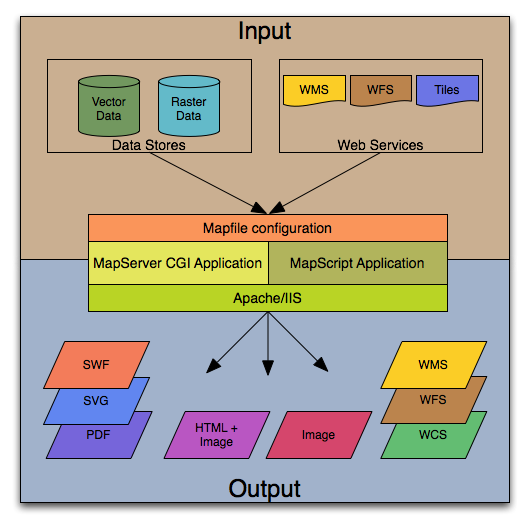MapServer Basic Architecture