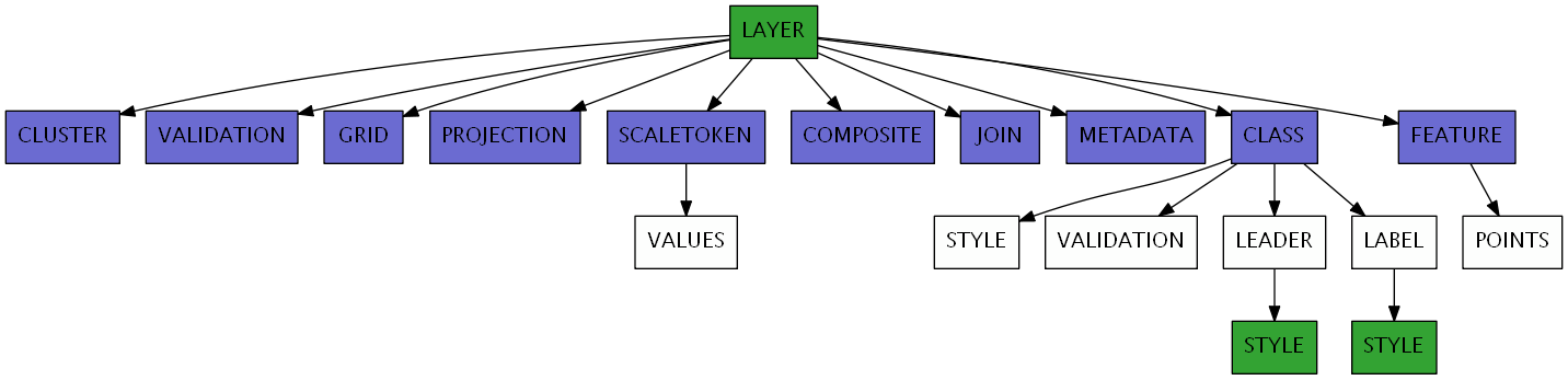 LAYER — MapServer 7 4 1 documentation